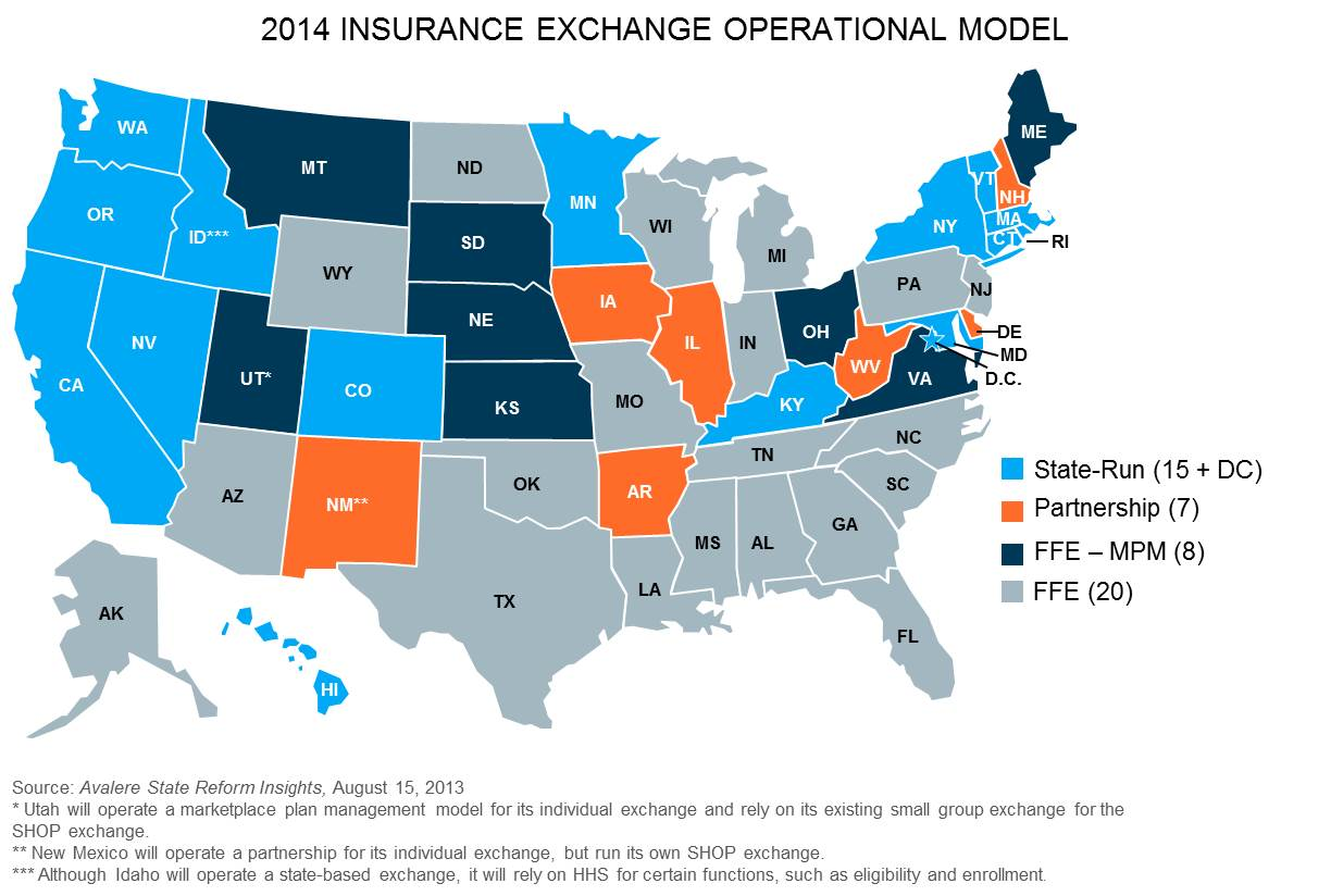 exchange operational models for health of these 35 states 15 are contributing to the exchange plan management under a partnership or marketplace plan management model