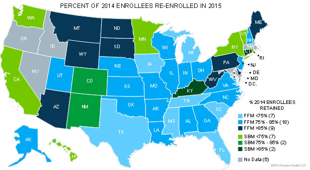 It Is Unclear Why State Based Exchanges Saw Higher Year Over Year Attrition Among Their Enrollees One Possibility Is That State Exchanges Had More