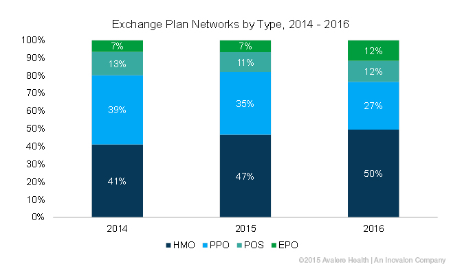 Exchange plans network by Type, 2014-2016
