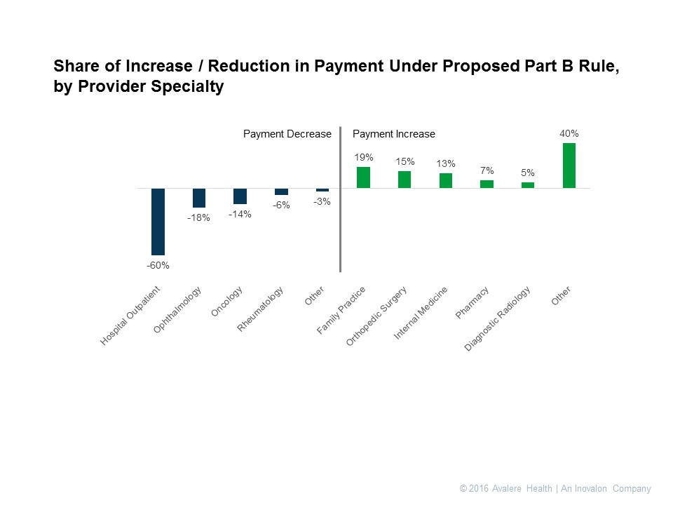Proposed Medicare Part B Demo Would Reduce Payments to Hospitals ...