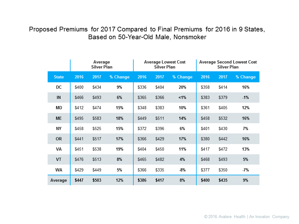 health insurance premium increases by state