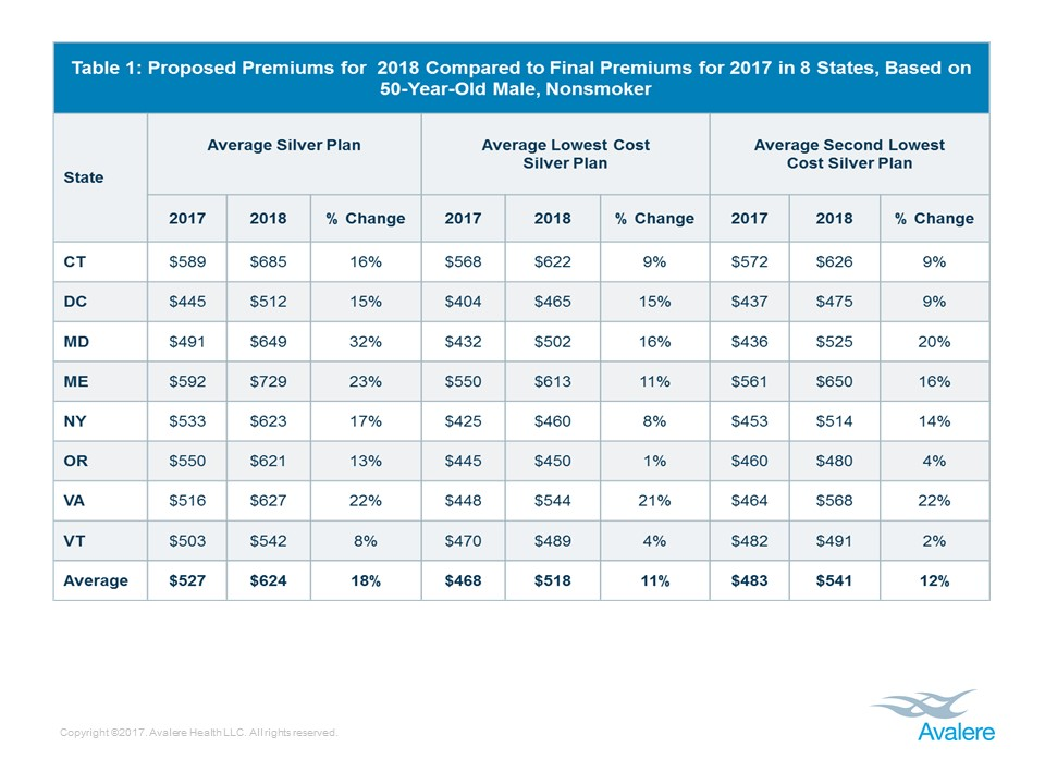 Premium Increases And Fewer Insurers Participating Expected In