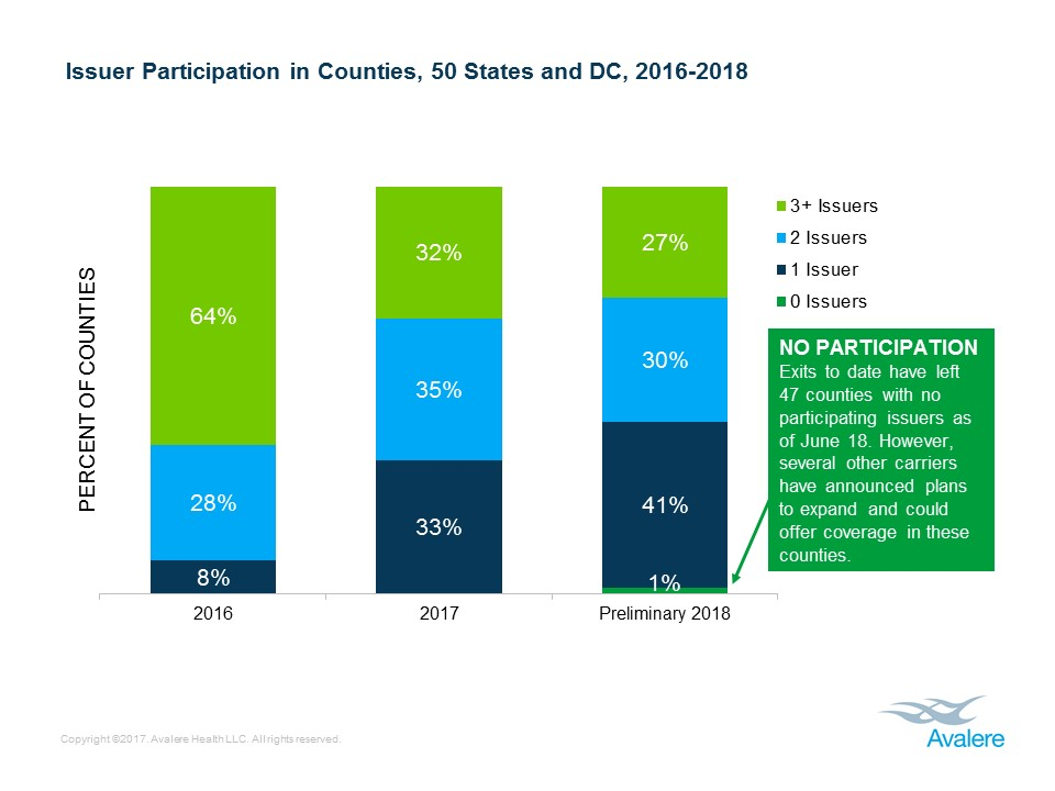 Premium Increases and Fewer Insurers Participating Expected in ...
