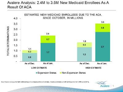 2.4M TO 3.5M NEW MEDICAID ENROLLEES