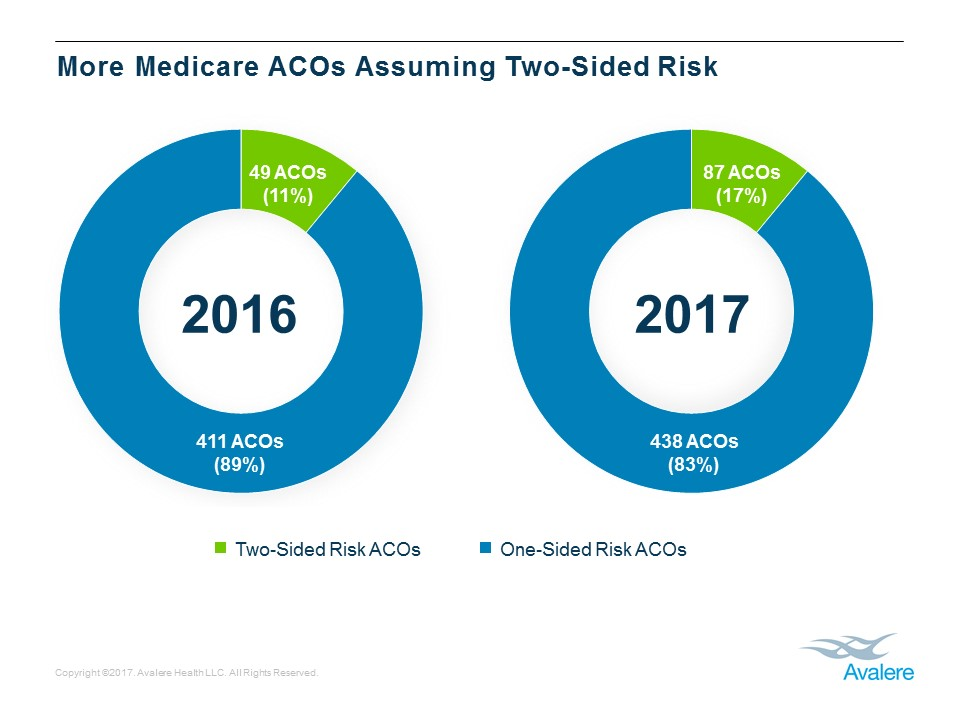 Risk-Bearing ACOs Growing in Popularity Under Medicare