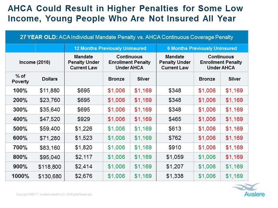 The tables below illustrate how the proposed continuous coverage policy  compares to the individual mandate penalties for consumers at different  ages and ...