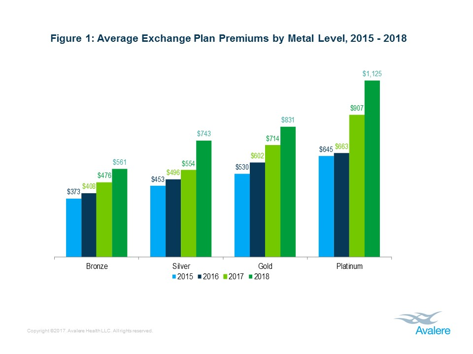 Silver Exchange Premiums Rise 34% on Average in 2018