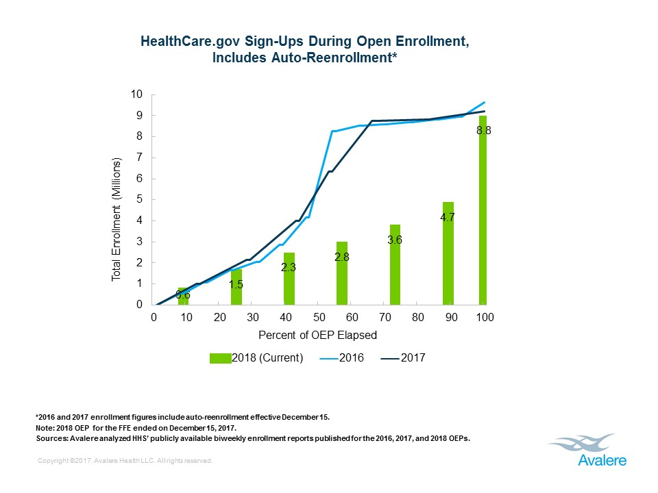 Final 2018 Exchange Enrollment Numbers | Avalere Health